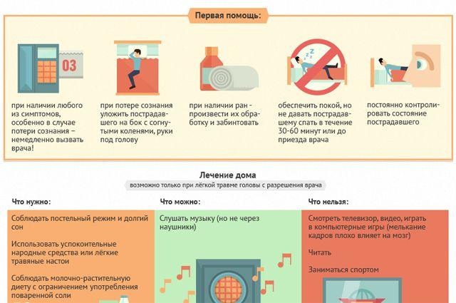 Сотрясение мозга: как распознать и что делать